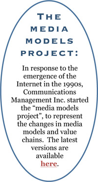 The media models project: In response to the emergence of the Internet in the 1990s, Communications Management Inc. started the media models project, to represent the changes in media models and value chains. The latest versions are available here.